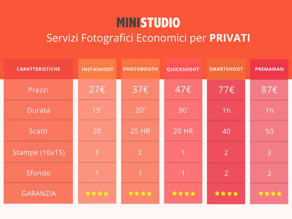 Confronta i Prezzi dei Servizi Fotografici Migliori a Roma
